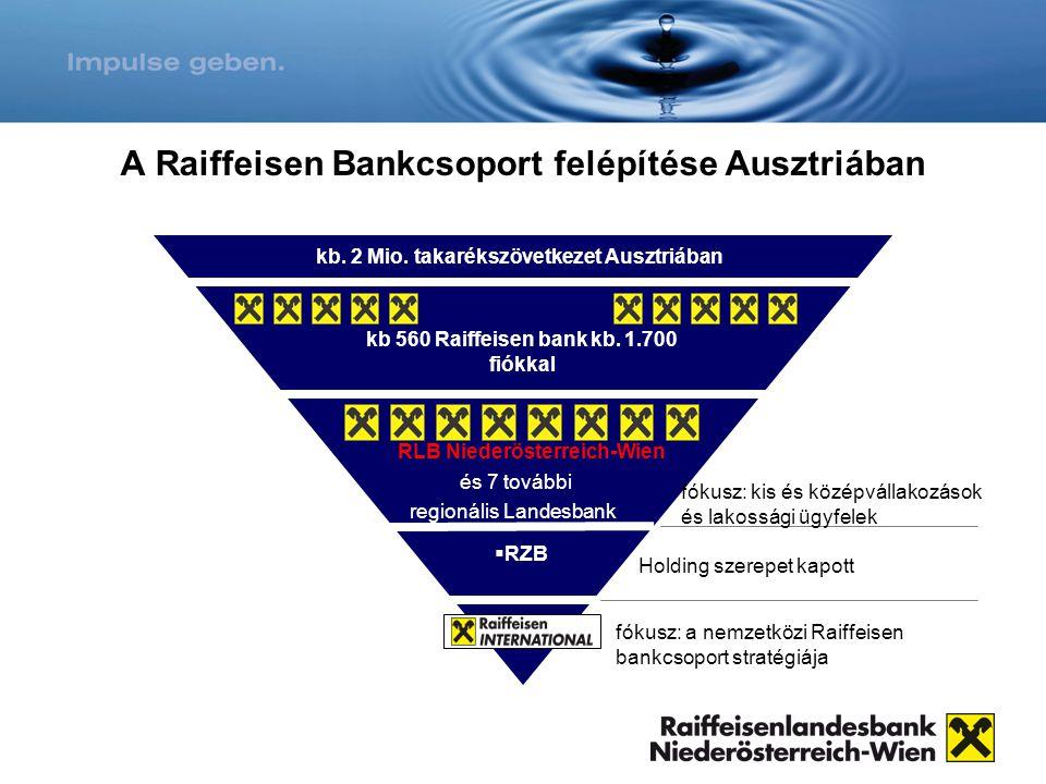 A Raiffeisen Bankcsoport felépítése Ausztriában