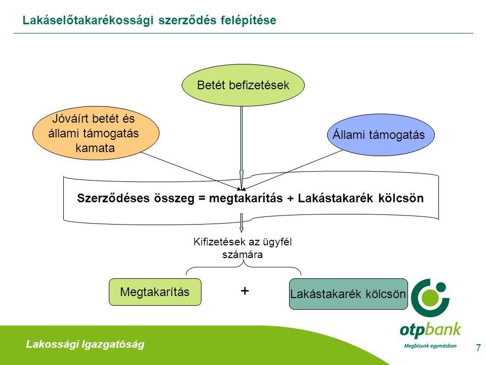 Szerződéses összeg = megtakarítás + Lakástakarék kölcsön