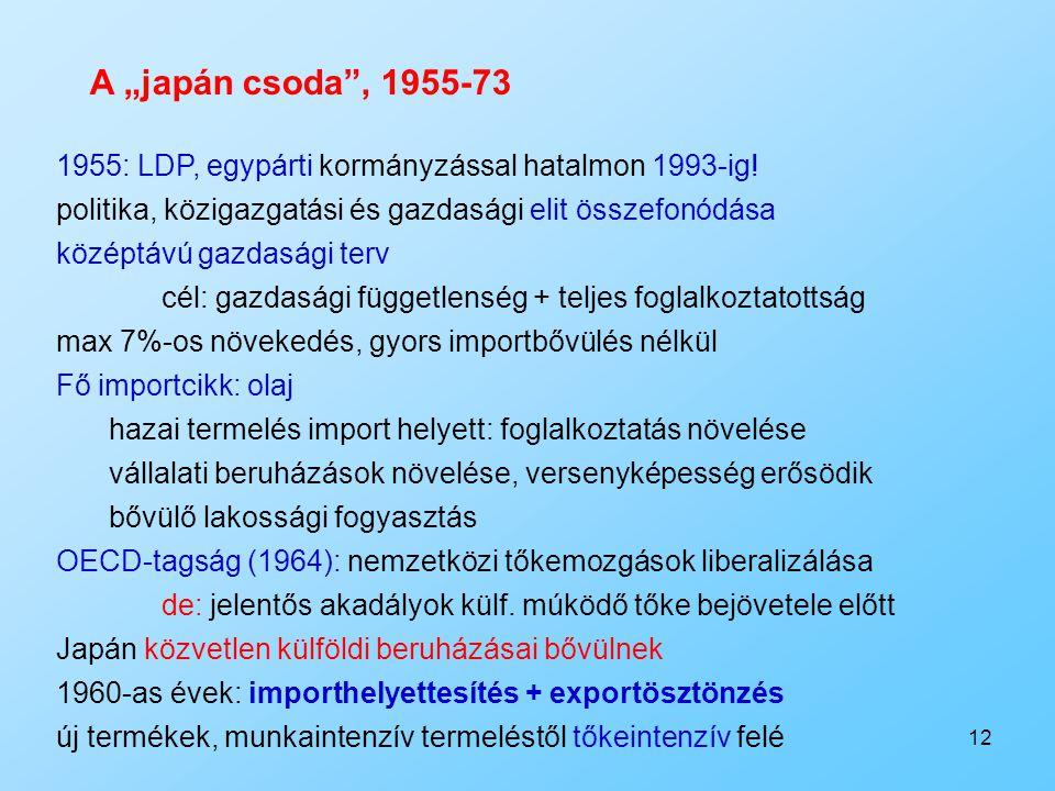 """A """"japán csoda , 1955-73 1955: LDP, egypárti kormányzással hatalmon 1993-ig! politika, közigazgatási és gazdasági elit összefonódása."""