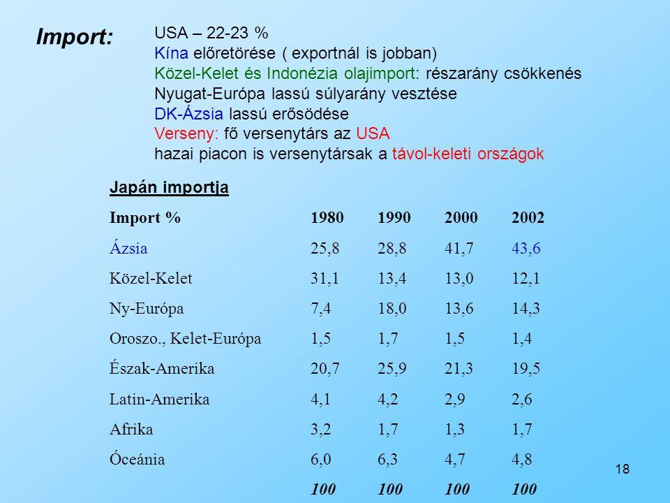 Import: USA – 22-23 % Kína előretörése ( exportnál is jobban)
