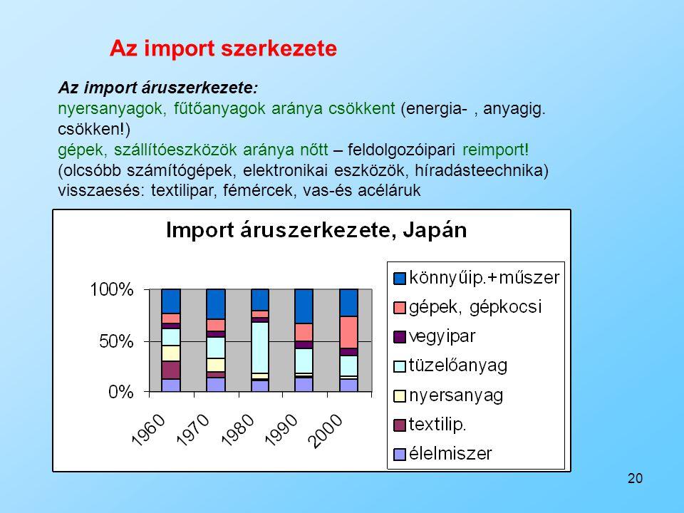 Az import szerkezete Az import áruszerkezete: