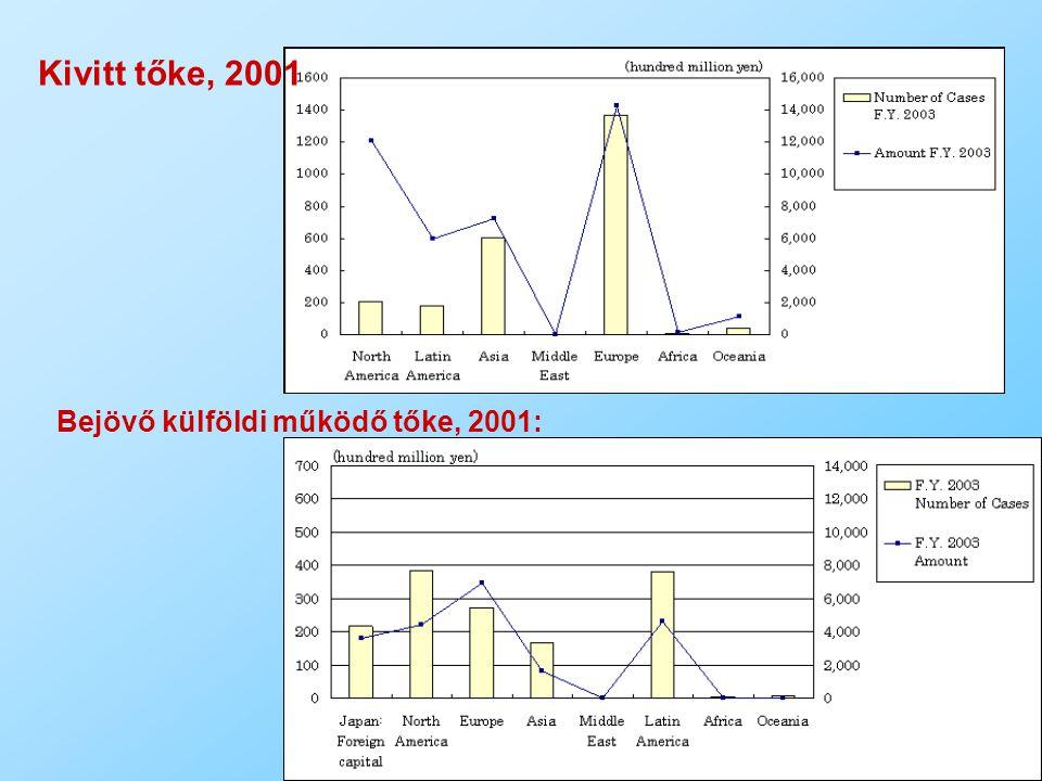 Kivitt tőke, 2001 Bejövő külföldi működő tőke, 2001: