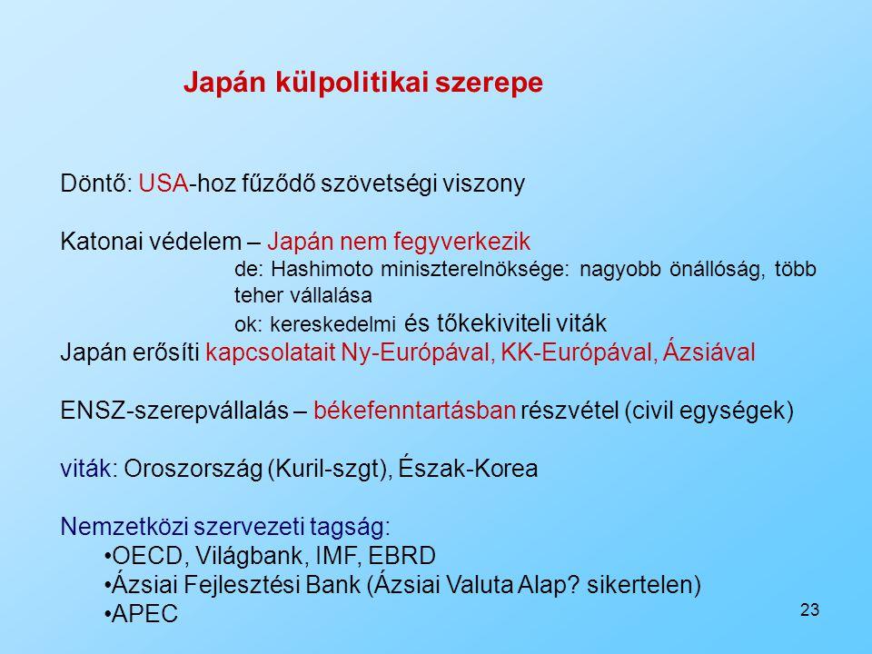Japán külpolitikai szerepe
