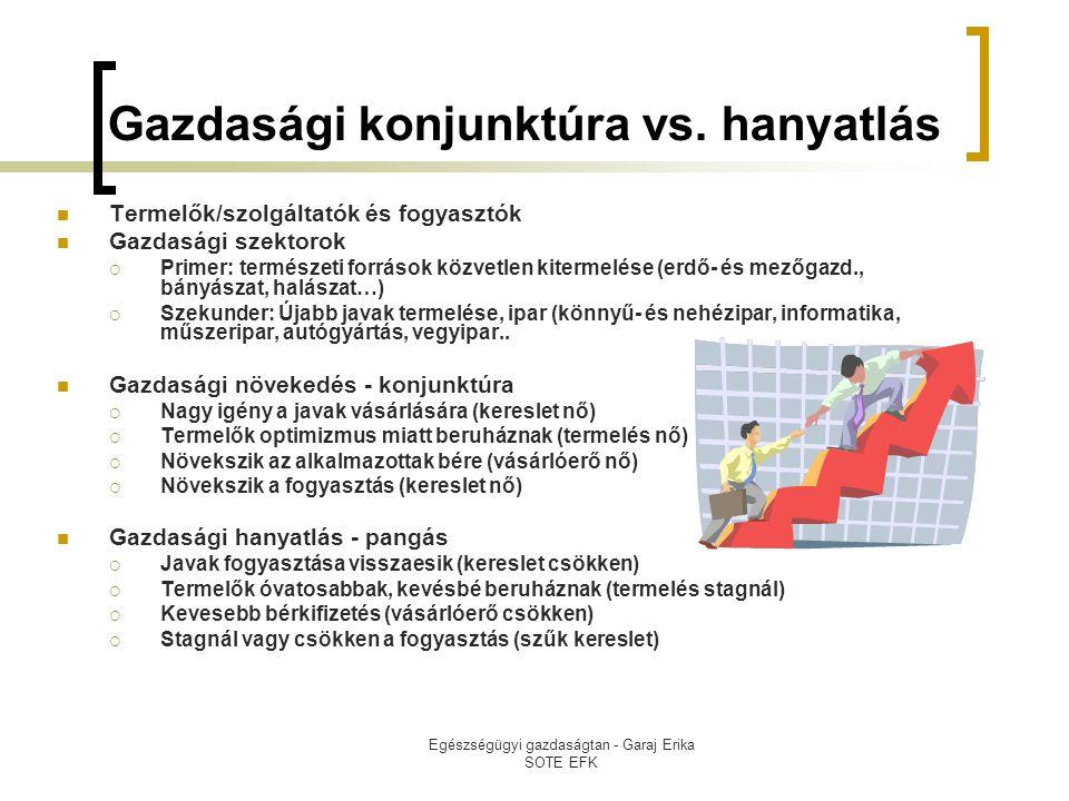 Gazdasági konjunktúra vs. hanyatlás