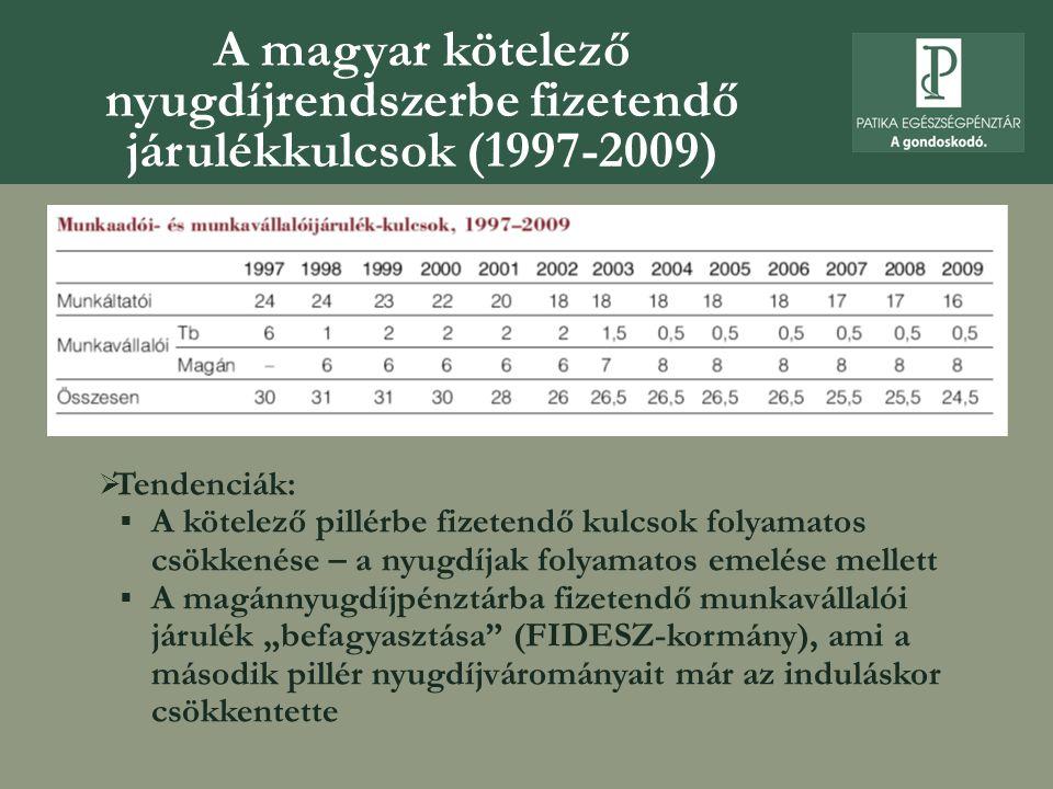 A magyar kötelező nyugdíjrendszerbe fizetendő járulékkulcsok (1997-2009)