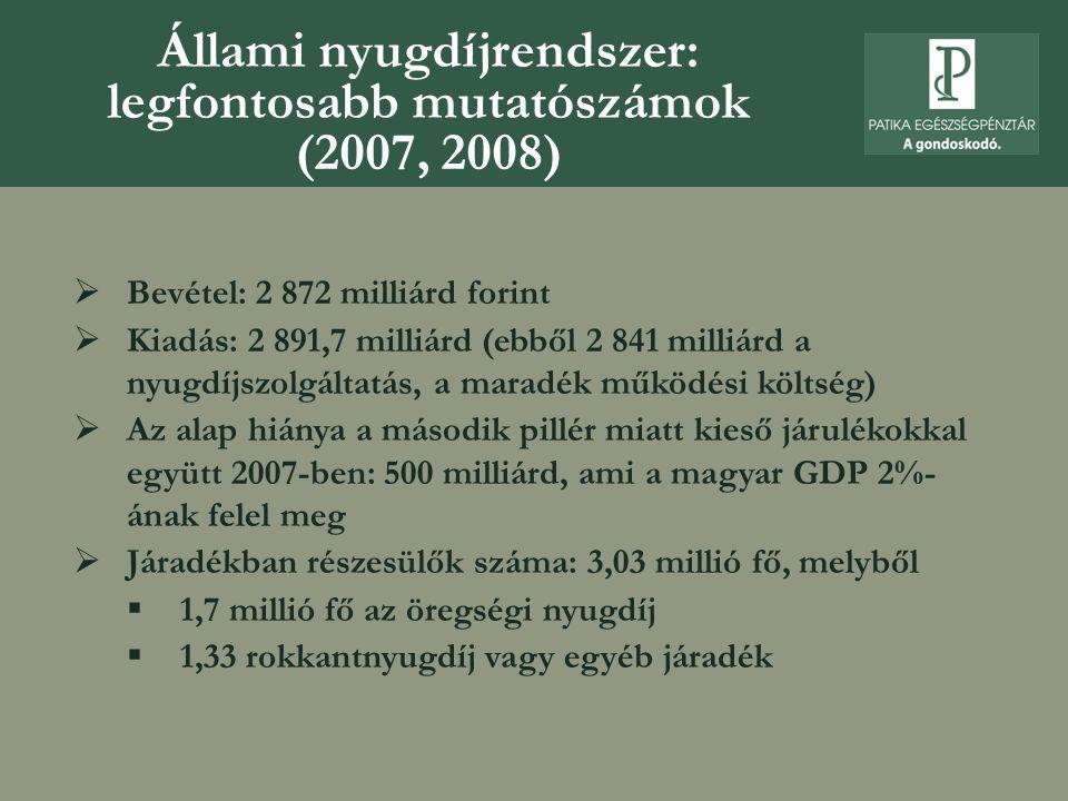 Állami nyugdíjrendszer: legfontosabb mutatószámok (2007, 2008)