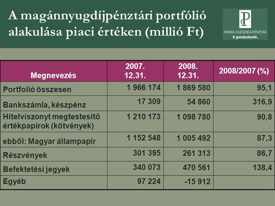 A magánnyugdíjpénztári portfólió alakulása piaci értéken (millió Ft)