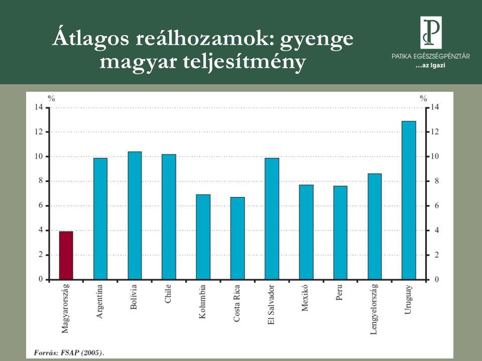 Átlagos reálhozamok: gyenge magyar teljesítmény