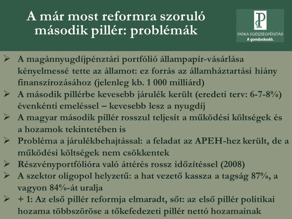 A már most reformra szoruló második pillér: problémák
