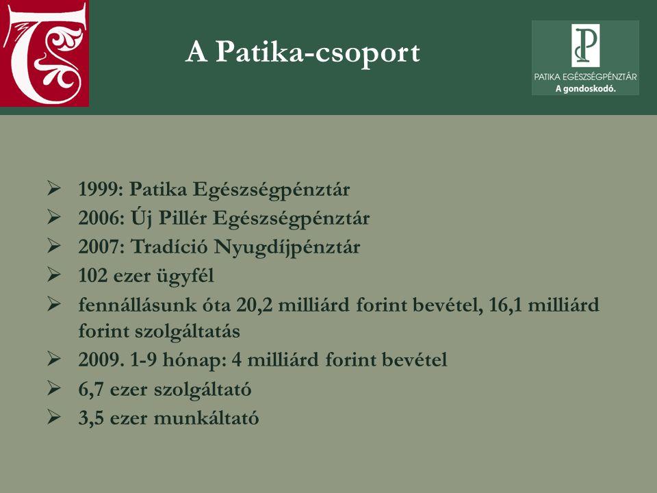 A Patika-csoport 1999: Patika Egészségpénztár