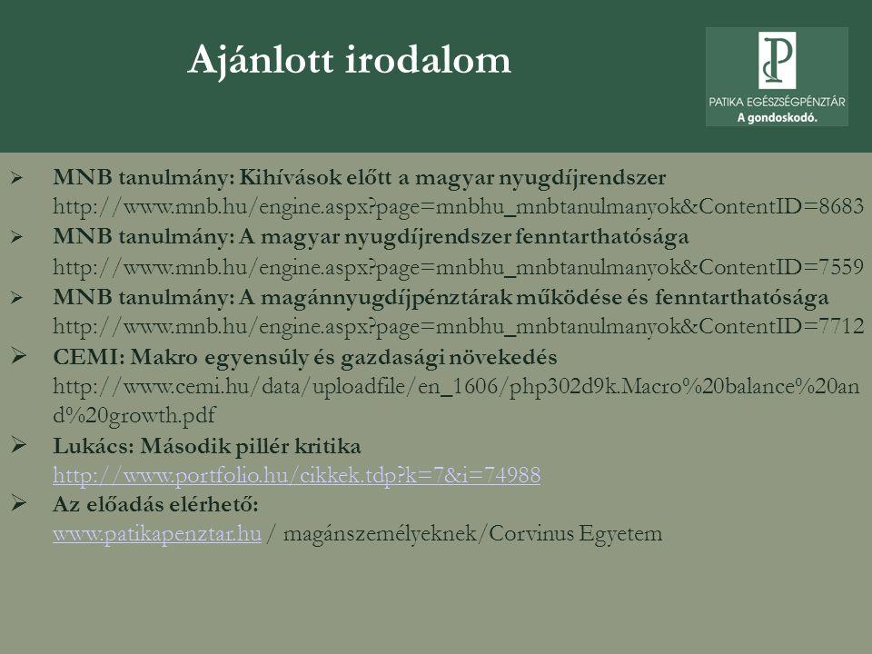 Ajánlott irodalom MNB tanulmány: Kihívások előtt a magyar nyugdíjrendszer http://www.mnb.hu/engine.aspx page=mnbhu_mnbtanulmanyok&ContentID=8683.