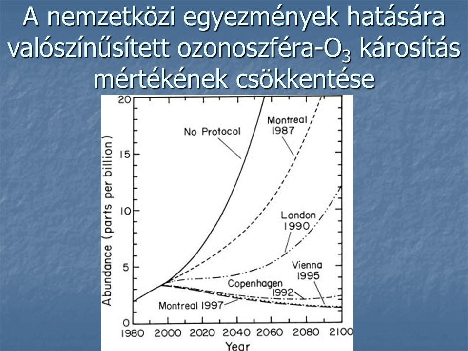 A nemzetközi egyezmények hatására valószínűsített ozonoszféra-O3 károsítás mértékének csökkentése