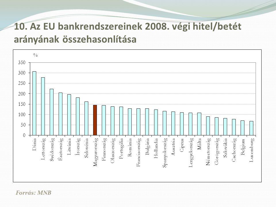 10. Az EU bankrendszereinek 2008