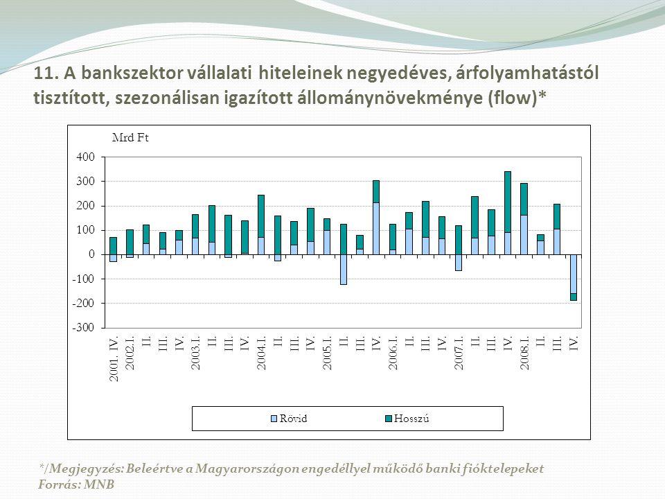 11. A bankszektor vállalati hiteleinek negyedéves, árfolyamhatástól tisztított, szezonálisan igazított állománynövekménye (flow)*