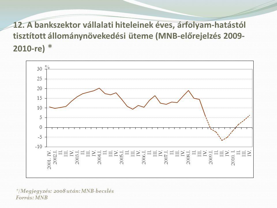 12. A bankszektor vállalati hiteleinek éves, árfolyam-hatástól tisztított állománynövekedési üteme (MNB-előrejelzés 2009-2010-re) *