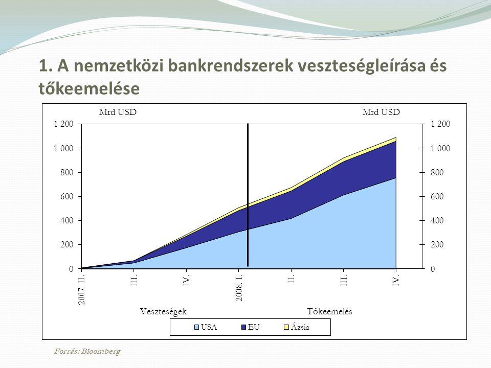 1. A nemzetközi bankrendszerek veszteségleírása és tőkeemelése