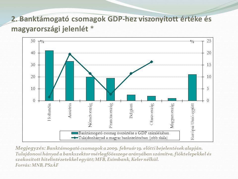 2. Banktámogató csomagok GDP-hez viszonyított értéke és magyarországi jelenlét *