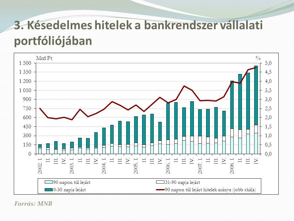 3. Késedelmes hitelek a bankrendszer vállalati portfóliójában