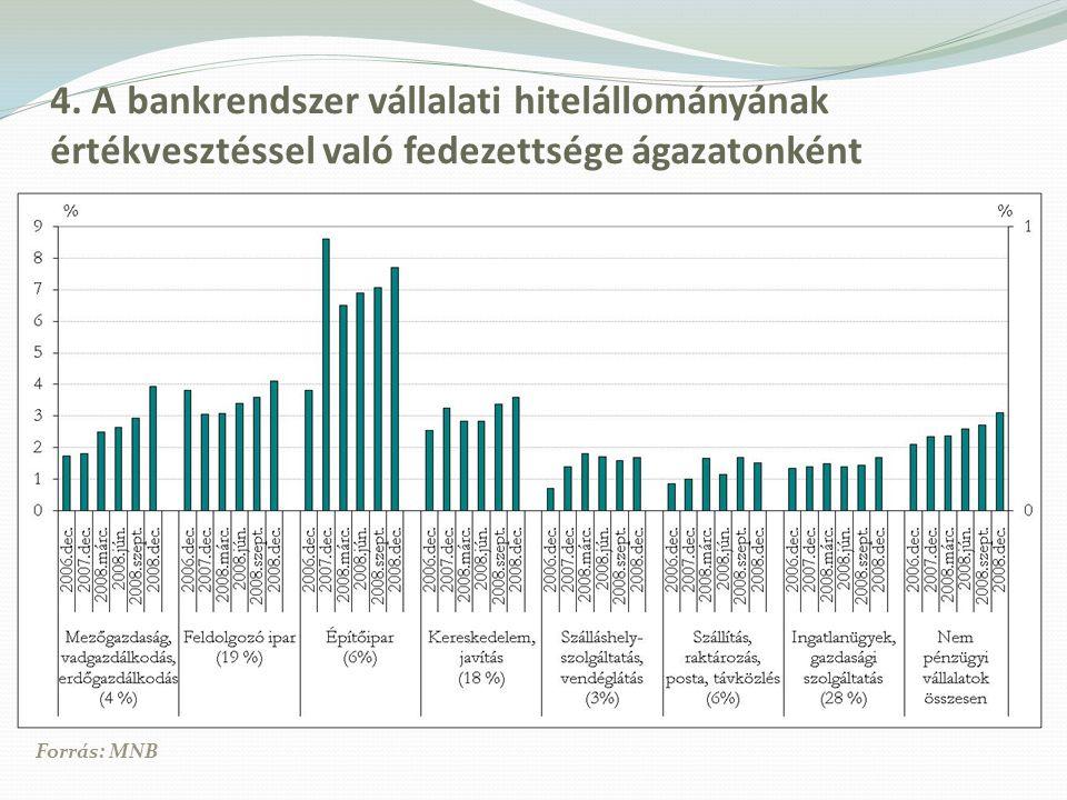 4. A bankrendszer vállalati hitelállományának értékvesztéssel való fedezettsége ágazatonként