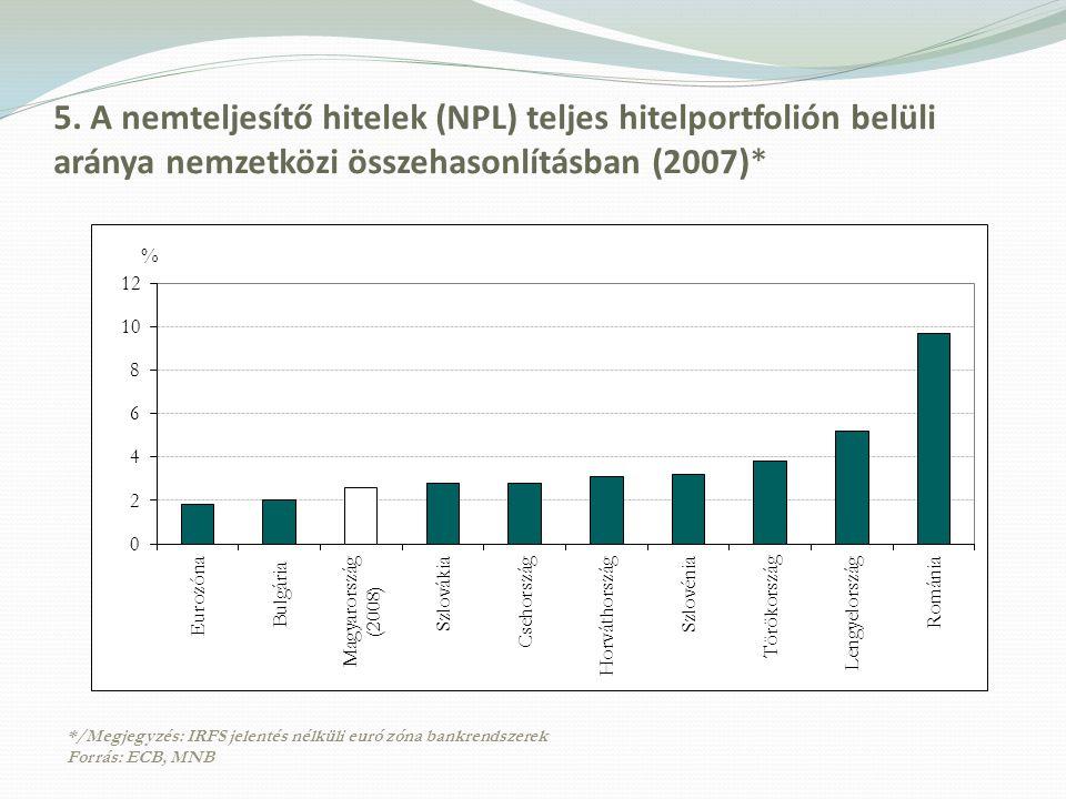 5. A nemteljesítő hitelek (NPL) teljes hitelportfolión belüli aránya nemzetközi összehasonlításban (2007)*