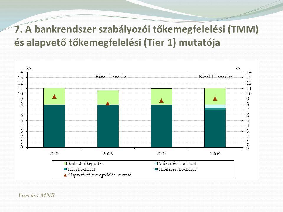 7. A bankrendszer szabályozói tőkemegfelelési (TMM) és alapvető tőkemegfelelési (Tier 1) mutatója
