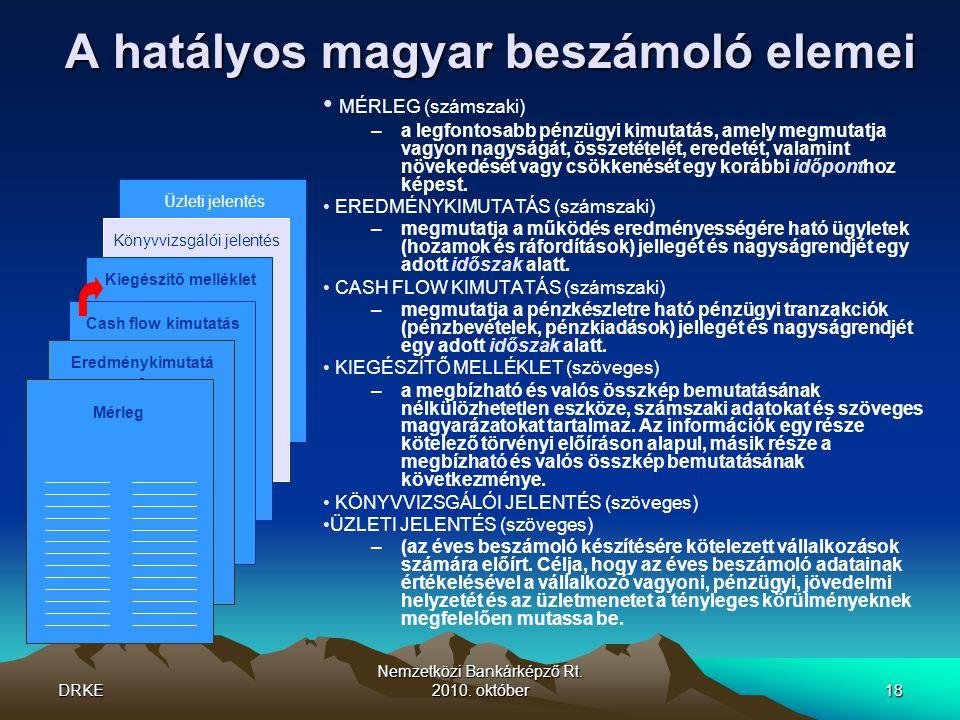 A hatályos magyar beszámoló elemei