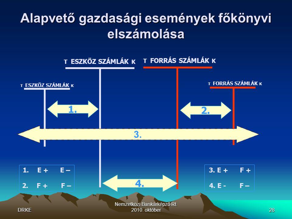 Alapvető gazdasági események főkönyvi elszámolása