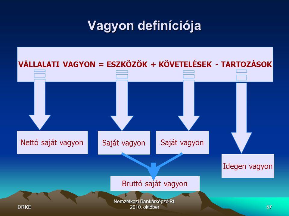 VÁLLALATI VAGYON = ESZKÖZÖK + KÖVETELÉSEK - TARTOZÁSOK
