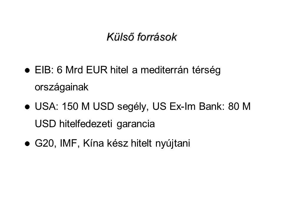 Külső források EIB: 6 Mrd EUR hitel a mediterrán térség országainak