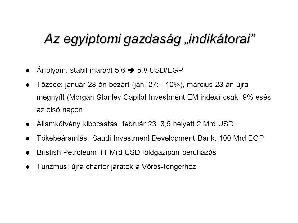 """Az egyiptomi gazdaság """"indikátorai"""