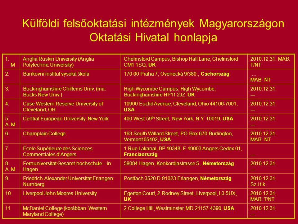 Külföldi felsőoktatási intézmények Magyarországon