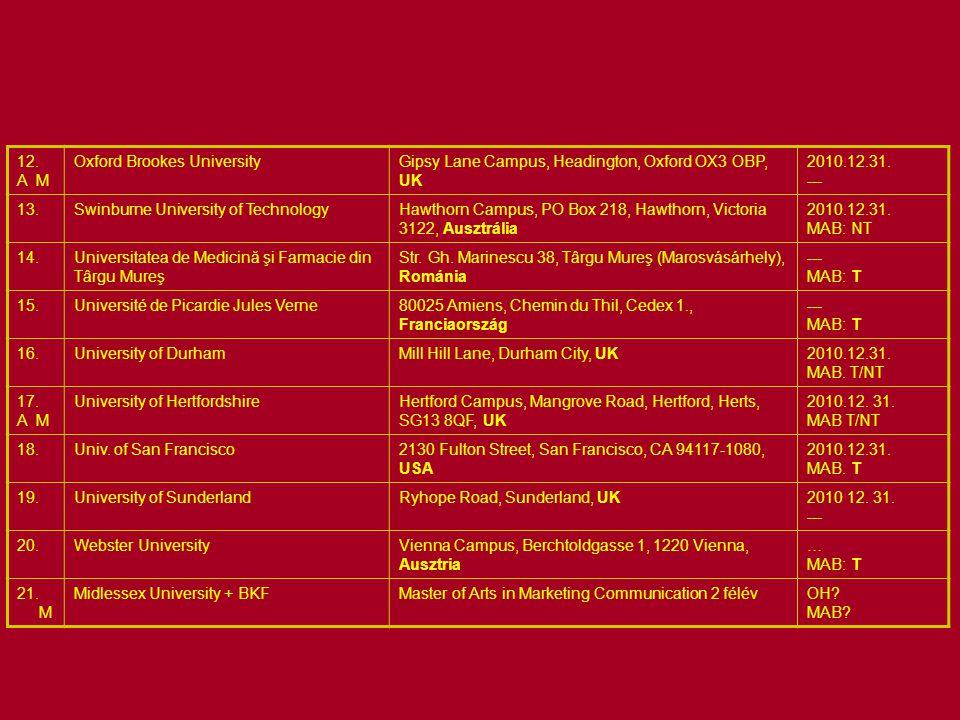 A MK területén engedéllyel működő külföldi felsőoktatási intézmények