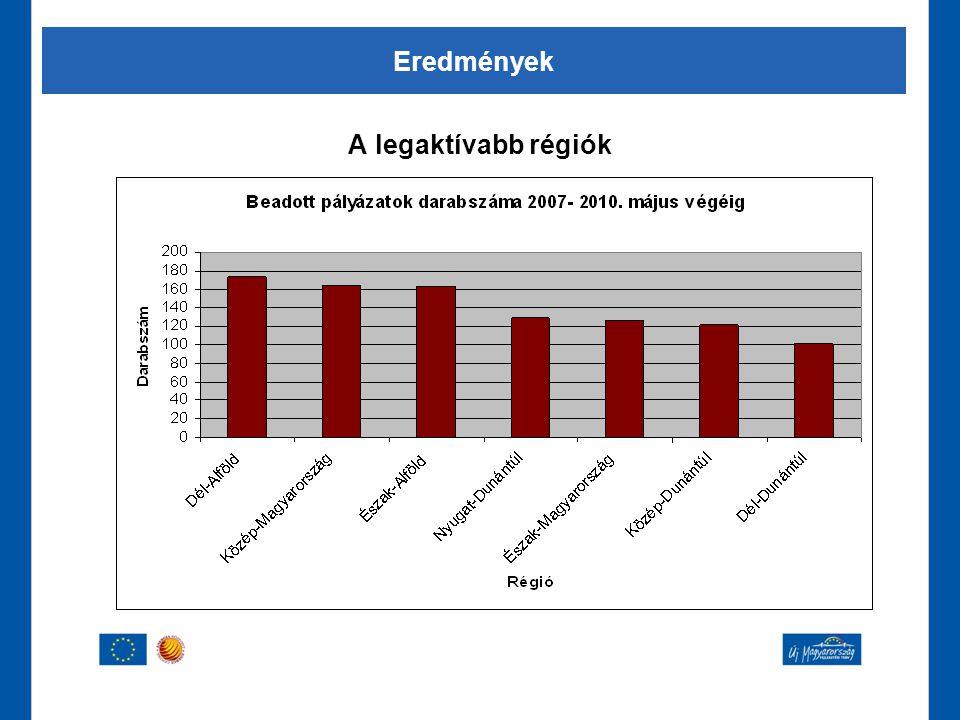 Eredmények A legaktívabb régiók