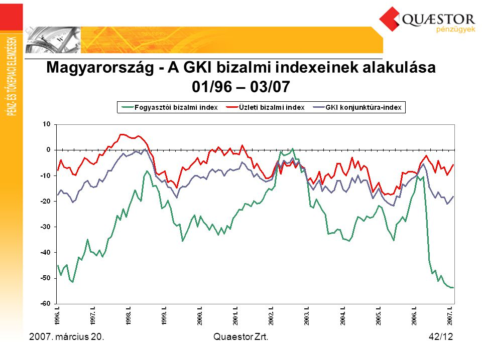 Magyarország - A GKI bizalmi indexeinek alakulása 01/96 – 03/07