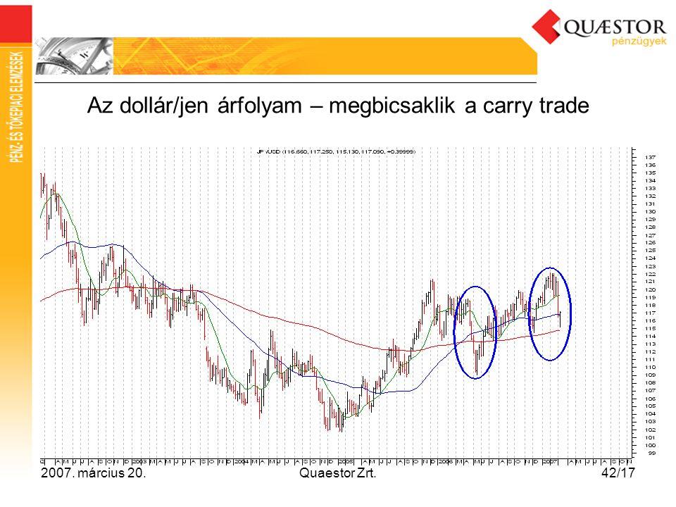 Az dollár/jen árfolyam – megbicsaklik a carry trade