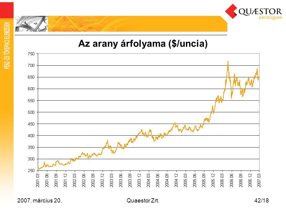 Az arany árfolyama ($/uncia)