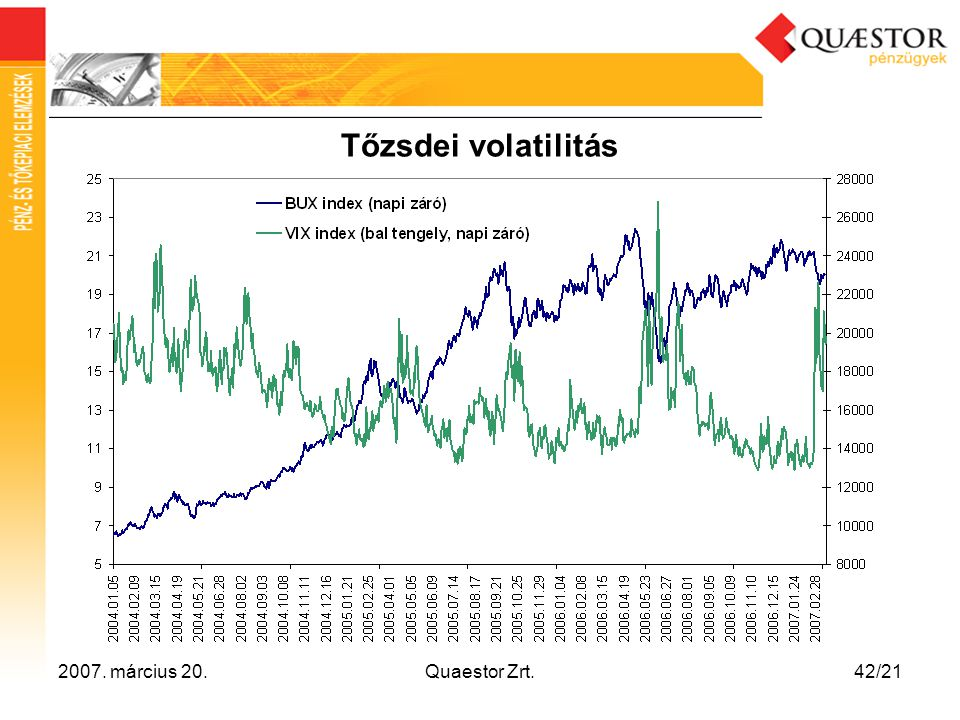 Tőzsdei volatilitás 2007. március 20. Quaestor Zrt.