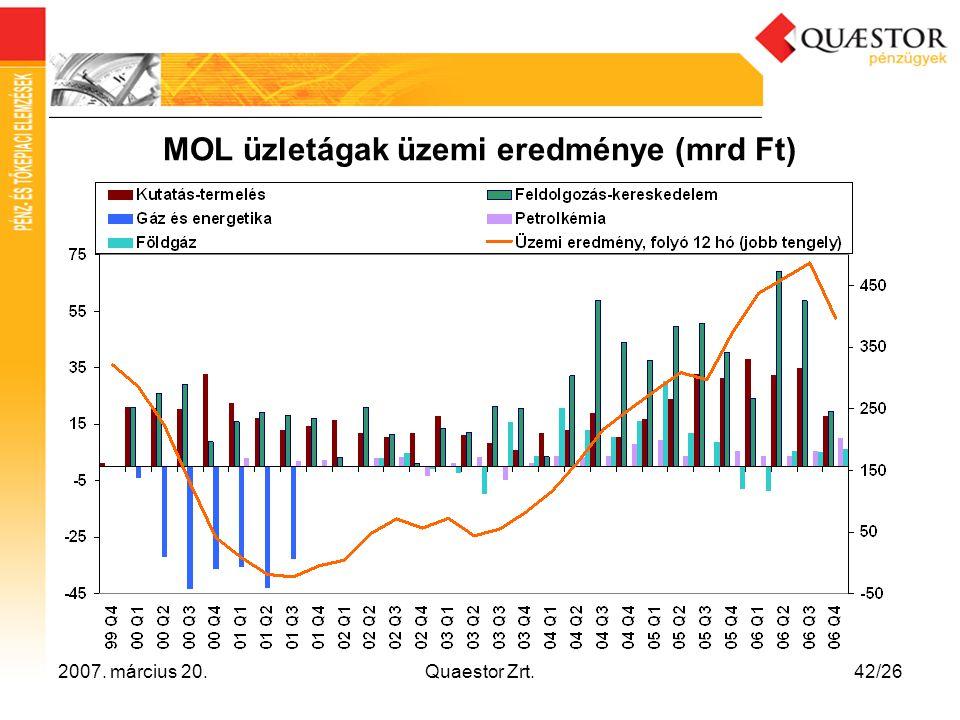 MOL üzletágak üzemi eredménye (mrd Ft)