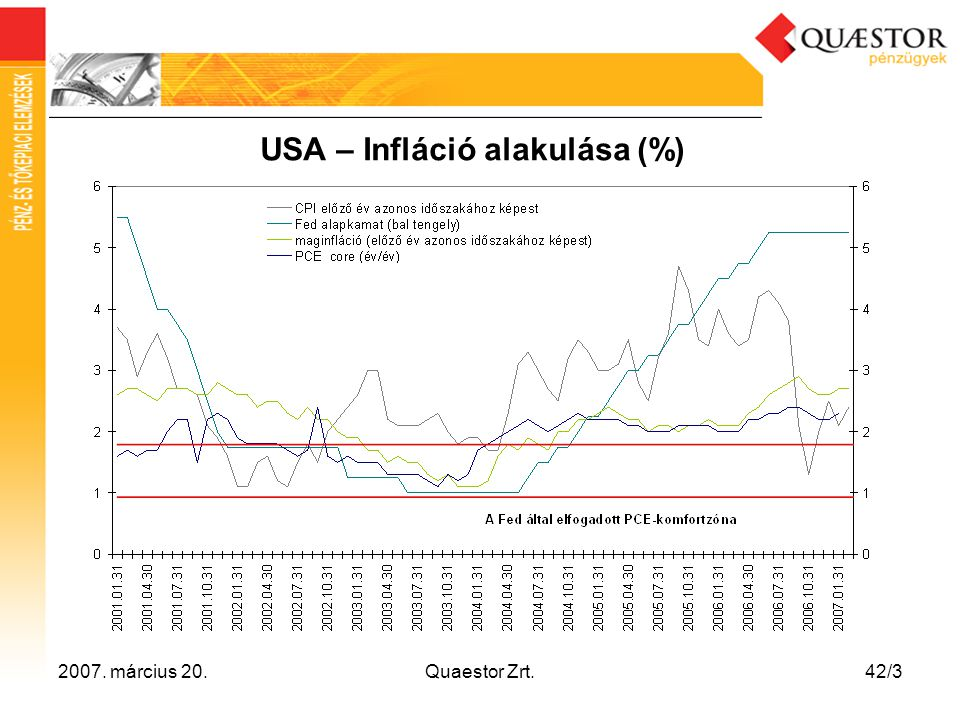 USA – Infláció alakulása (%)