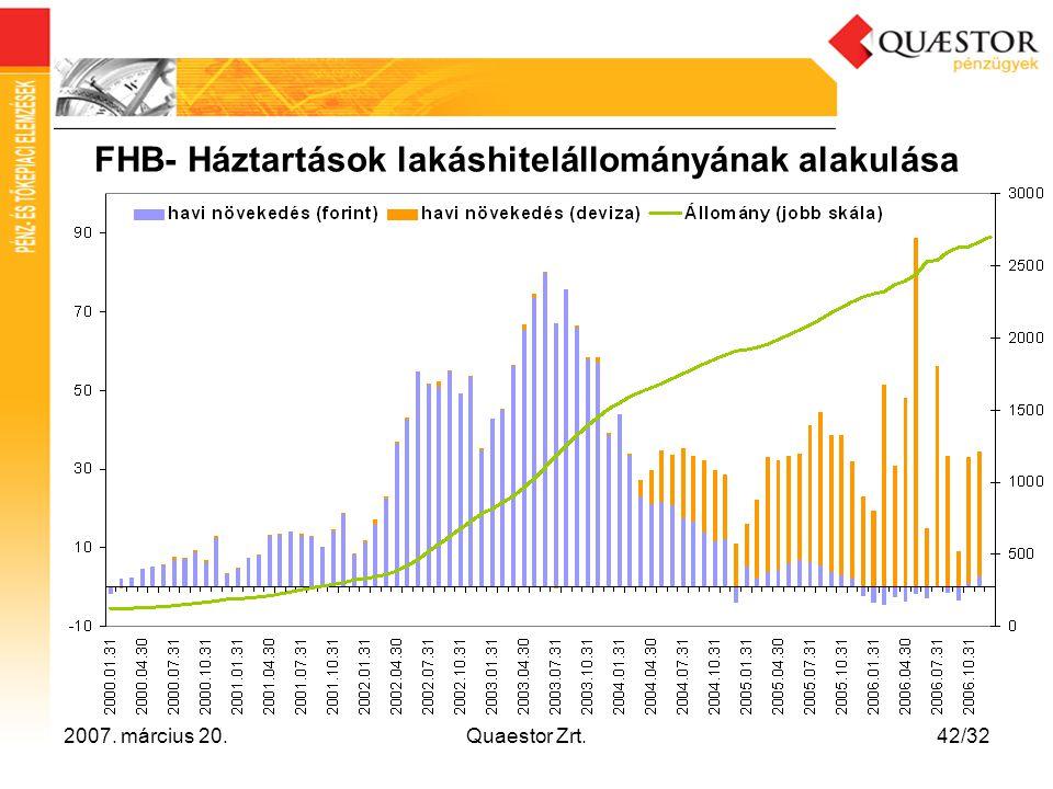 FHB- Háztartások lakáshitelállományának alakulása