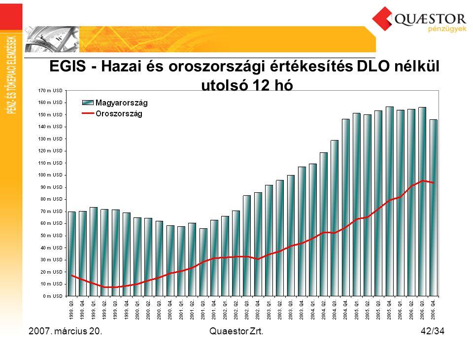 EGIS - Hazai és oroszországi értékesítés DLO nélkül utolsó 12 hó