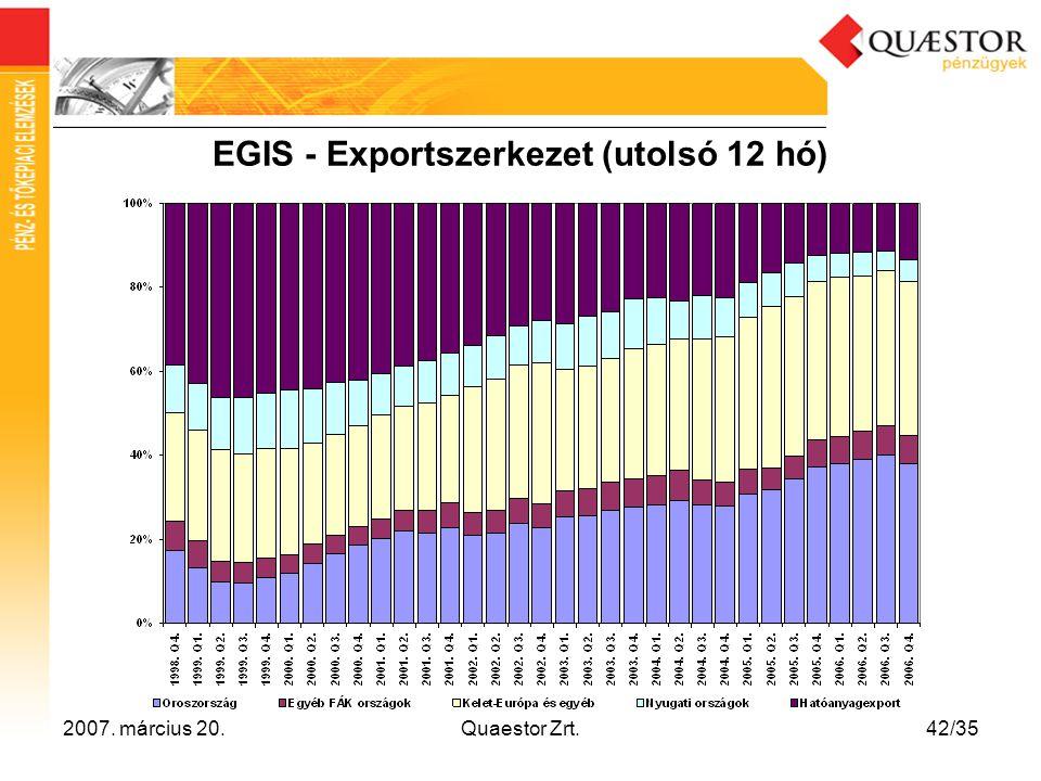 EGIS - Exportszerkezet (utolsó 12 hó)
