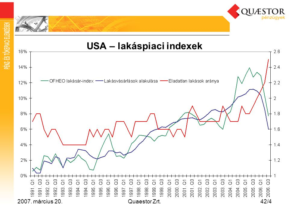 USA – lakáspiaci indexek