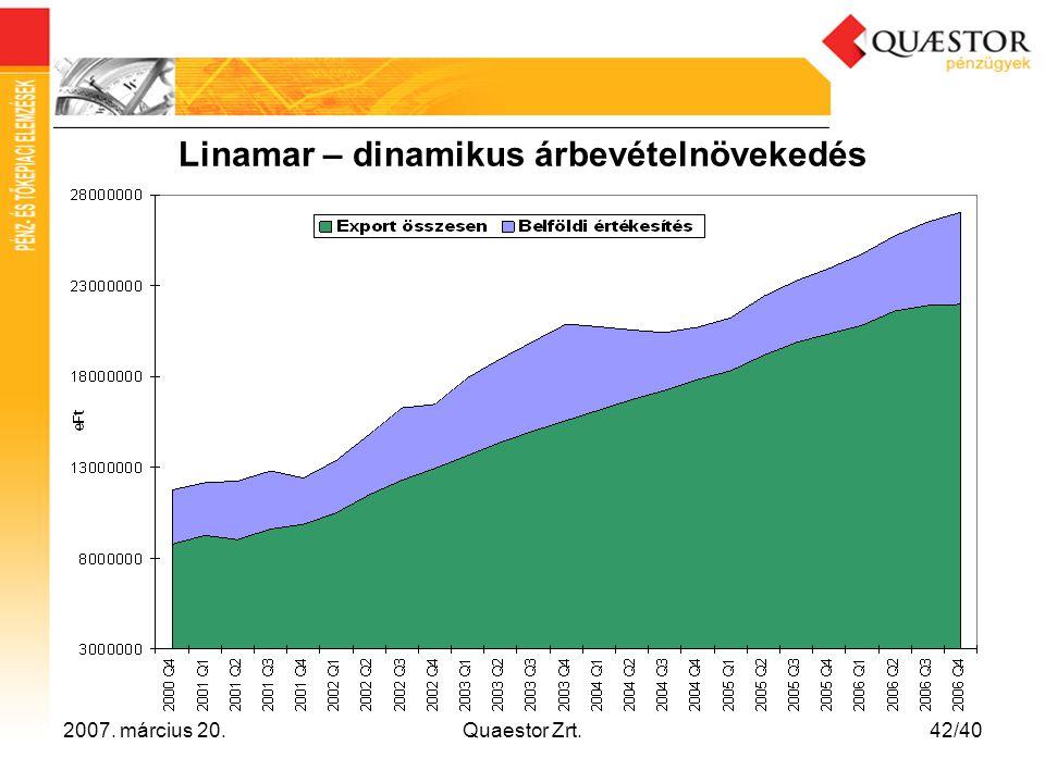 Linamar – dinamikus árbevételnövekedés