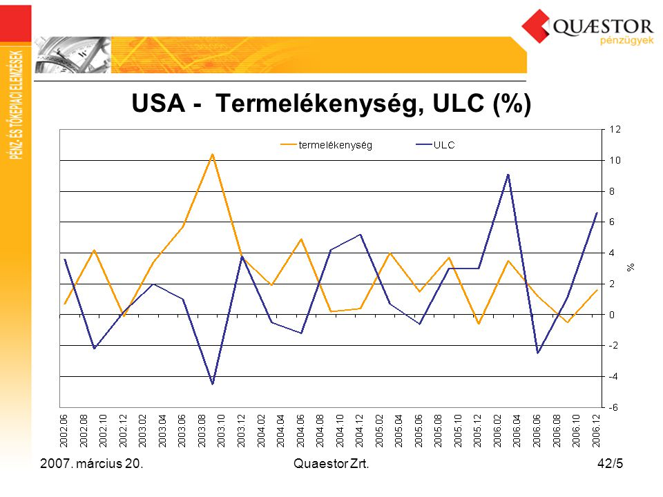 USA - Termelékenység, ULC (%)