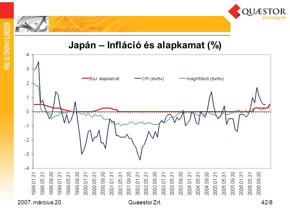 Japán – Infláció és alapkamat (%)