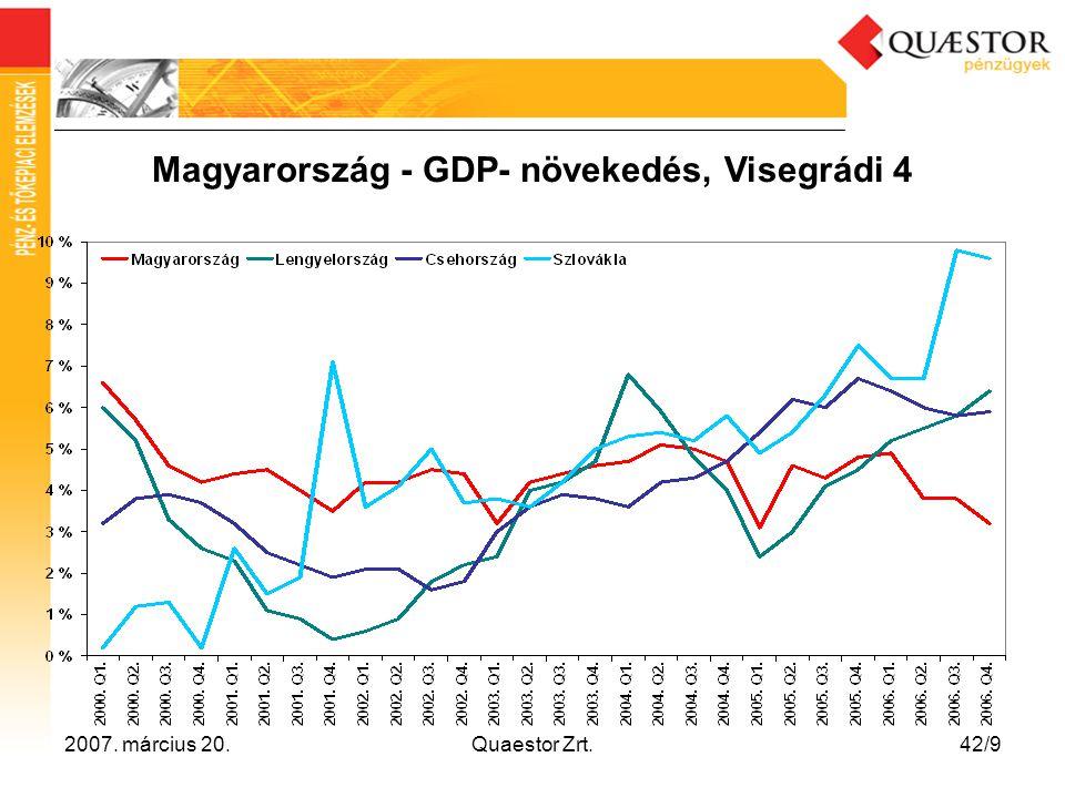Magyarország - GDP- növekedés, Visegrádi 4
