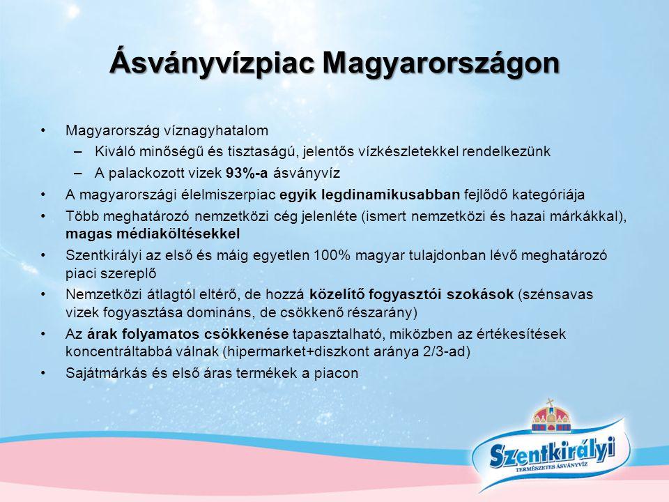 Ásványvízpiac Magyarországon