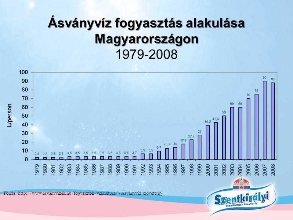 Ásványvíz fogyasztás alakulása Magyarországon 1979-2008