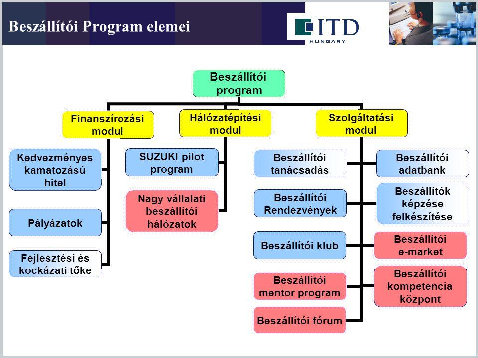 Beszállítói Program elemei